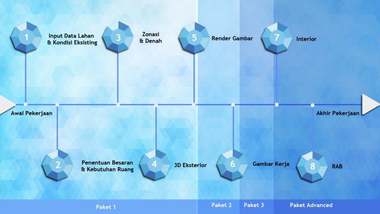 proses kerja tahapan desain